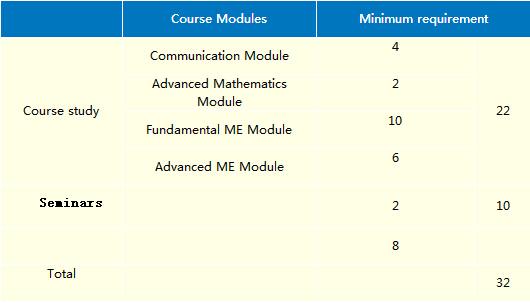 masters degree in mechanical engineering